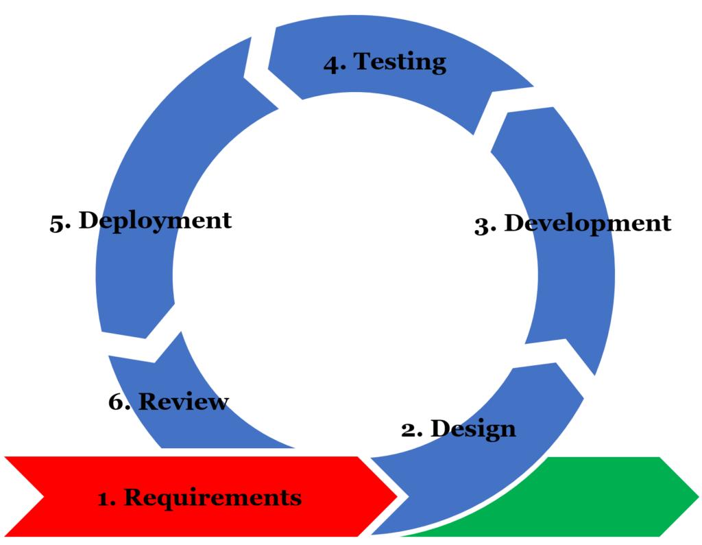 Kuvassa on sininen ympyrä, joka koostuu nuolista. Ympyrän alaosassa punainen nuoli, joka osoittaa kohti ympyrää. Siinä lukee 1. Requirements. Ympyrän ensimmäisessä nuolessa punaisen nuolen jälken lukee 2. Design, seuraavassa 3. Development, seuravassa 4. Testing, seuraavassa 5. Deployment ja viimeisessä nuolessa lukee 6. Review.