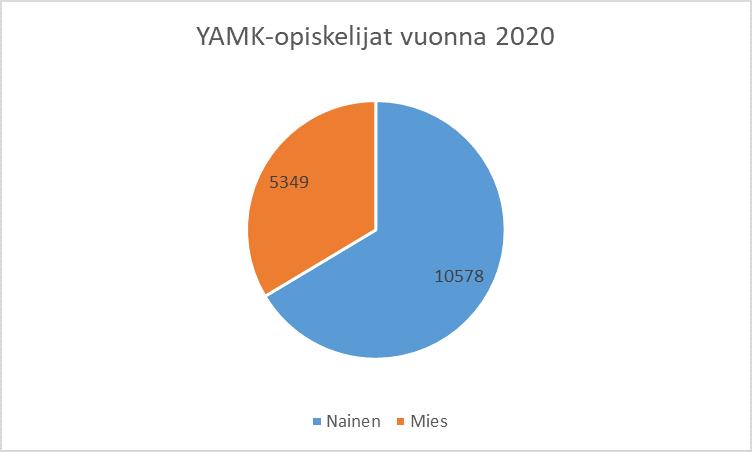 YAMK-opiskeljioiden jakauma sukupuolen mukaan vuonna 2020 piirakkadiagrammina