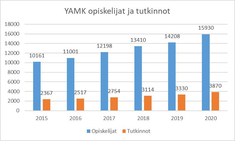 YAMK-opiskelijoiden ja suoritettujen tutkintojen määrät Suomessa vuosina 2015 - 2020 pylväsdiagrammina