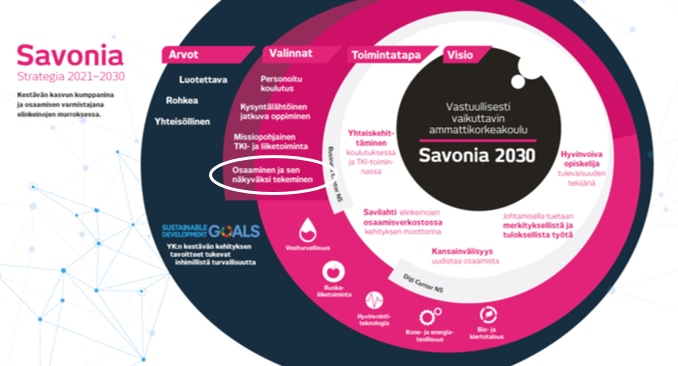 Savonian strategia kuvio 2021-2024