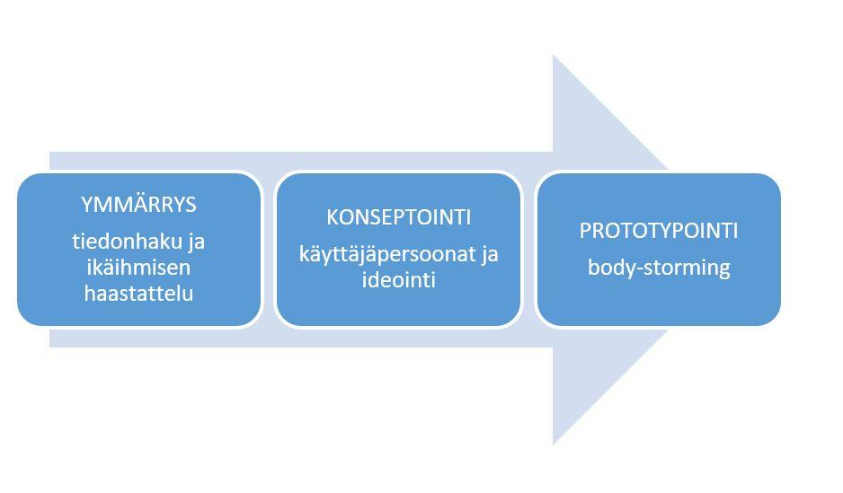 Kaavio kuva ymmärrys - konseptointi - prototypointi.