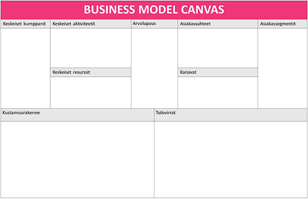 Business Model Canvas (BMC).